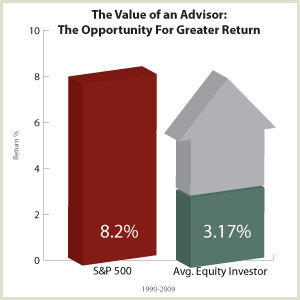 The Value of an Advisor: A Greater Return