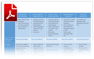 FFCRA and CARES Act Program Comparison (PDF)